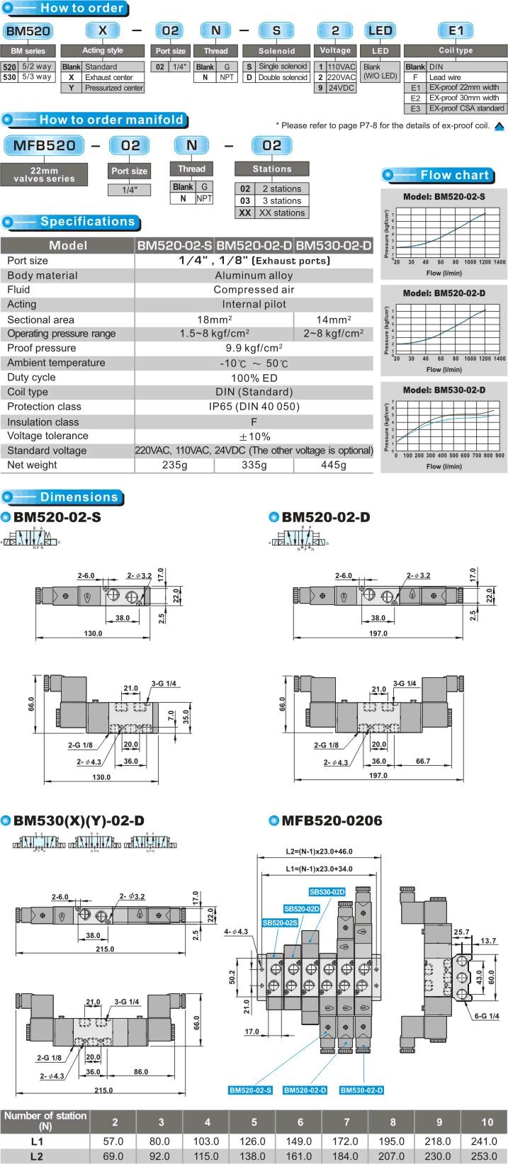 Shako Pilot Solenoid Valve BM520 Series